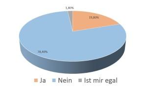 Umfrageergebnis aus der Wuppertaler Rundschau vom 14. Oktober 2015