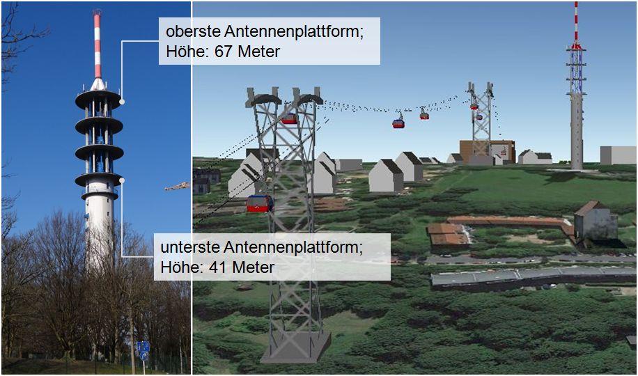 Der Fernmeldeturm Küllenhahn eignet sich für einen Höhenvergleich: Die oberste Antennenplattform entsprocht etwa der Höhe der größten Stützen. Für die kleinsten Stützen kann die unterste Antennenplattform als referenz dienen.