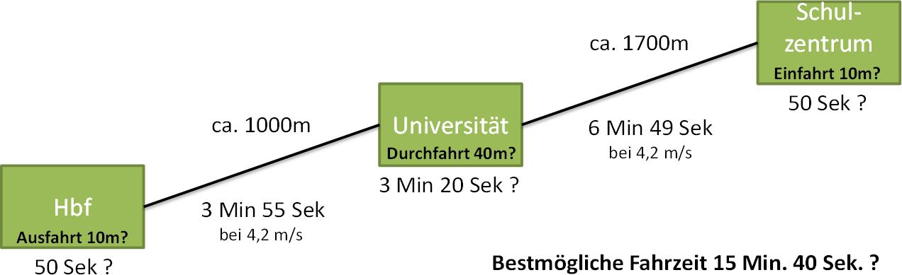Fahrzeit6