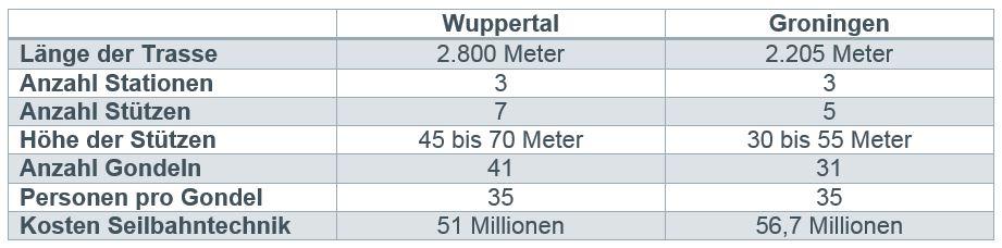 Vergleich der Seilbahnplangen aus den jeweiligen Konzeptstudien für Wuppertal und Groningen