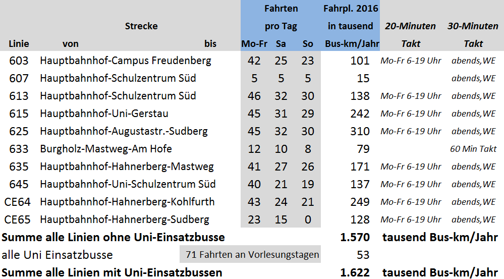 Buseinsparung_Tabelle1