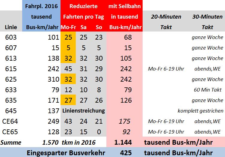 Buseinsparung_Tabelle2