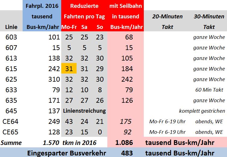 Buseinsparung_Tabelle3