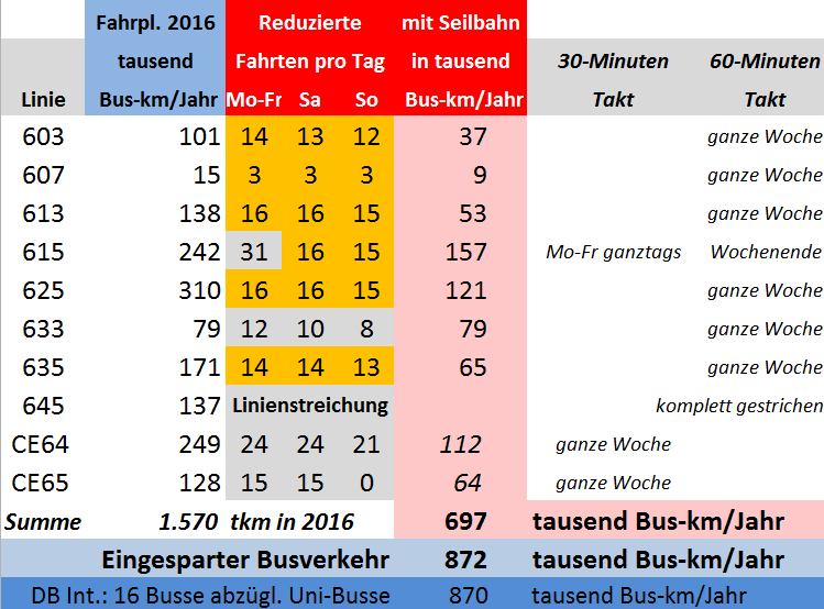 Buseinsparung_Tabelle6