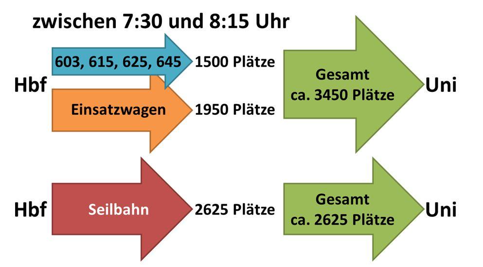 Vergleich der angebotenen Plätze (Bus/Seilbahn) zur Universität während der morgenlichen Stoßzeit