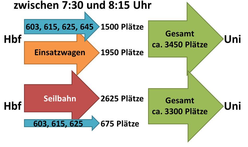 Vergleich der angebotenen Plätze (Bus/Seilbahn mit verbleibenden Buslinien) zur Universität während der morgenlichen Stoßzeit