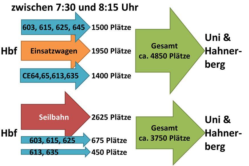Abbildung 5: Vergleich der angebotenen Plätze (Bus/Seilbahn mit verbleibenden Buslinien) für die gesamte Strecke nach Küllenhahn / Hahnerbergwährend der morgendlichen Stoßzeit