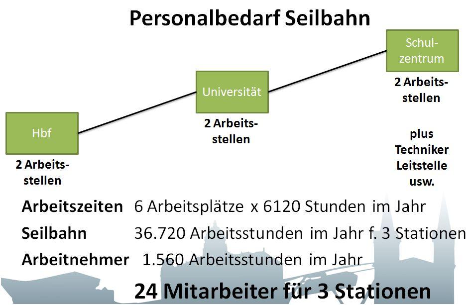 24 Mitarbeiter werden benötigt, wenn jeweils zwei Bedienstete in jeder Station vorzusehen sind.