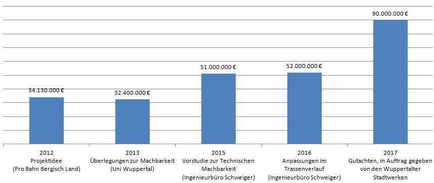 Verlauf der Projektkosten für eine Seilbahn in Wuppertal seit 2012