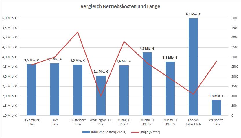 Vergleich von Betriebskosten unterschiedlicher Seilbahnprojekte