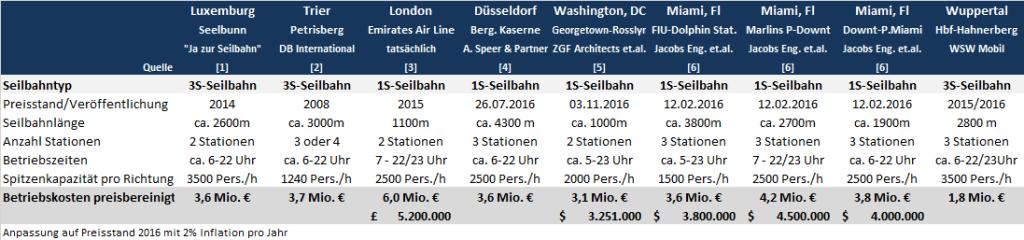 Weitere Informationen zu den oben genannten Seilbahnprojekten